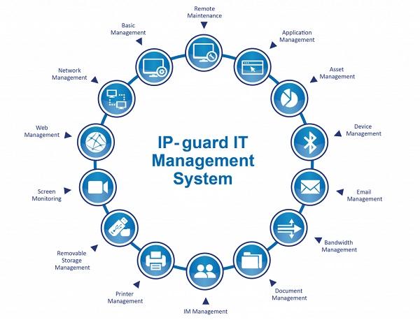 IP - Guard - Phần mềm quản lý CNTT